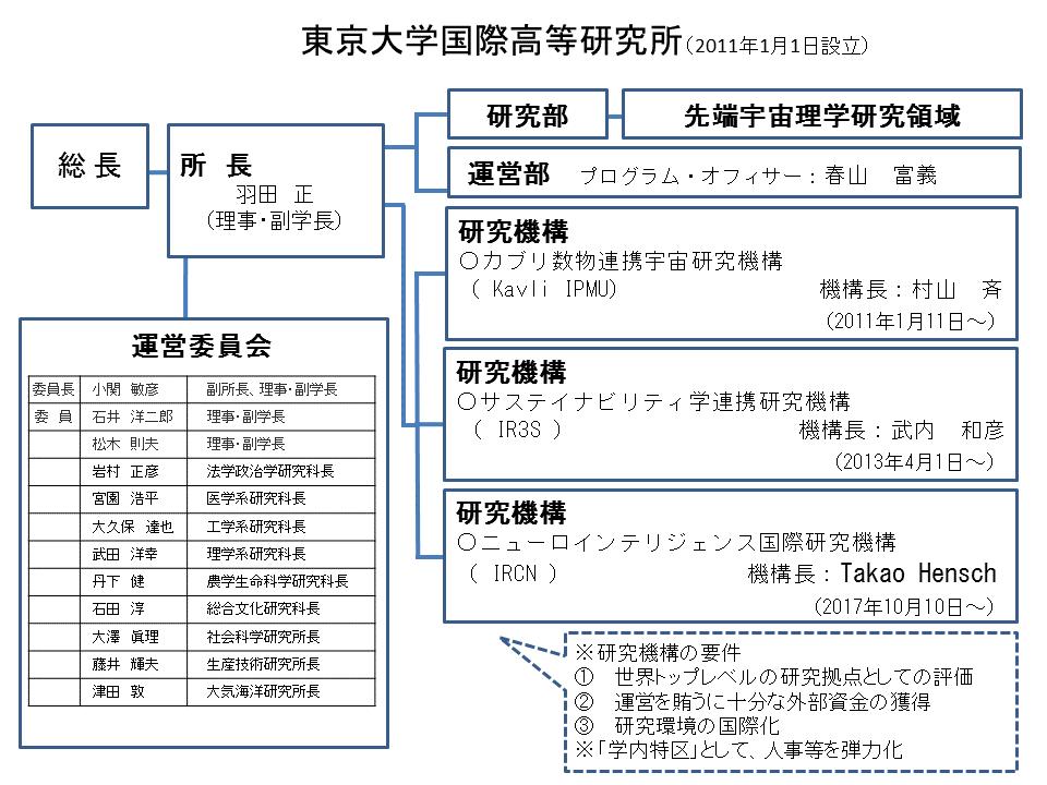 H29.10組織図(日)