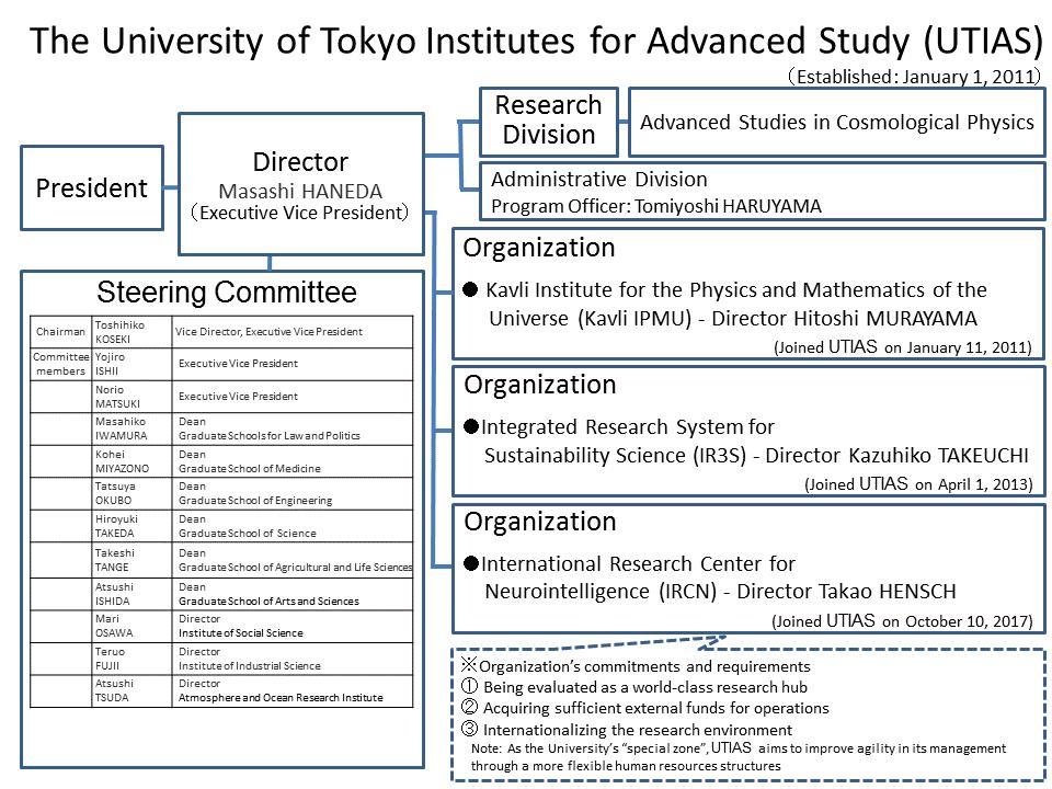 H29.10組織図(英)