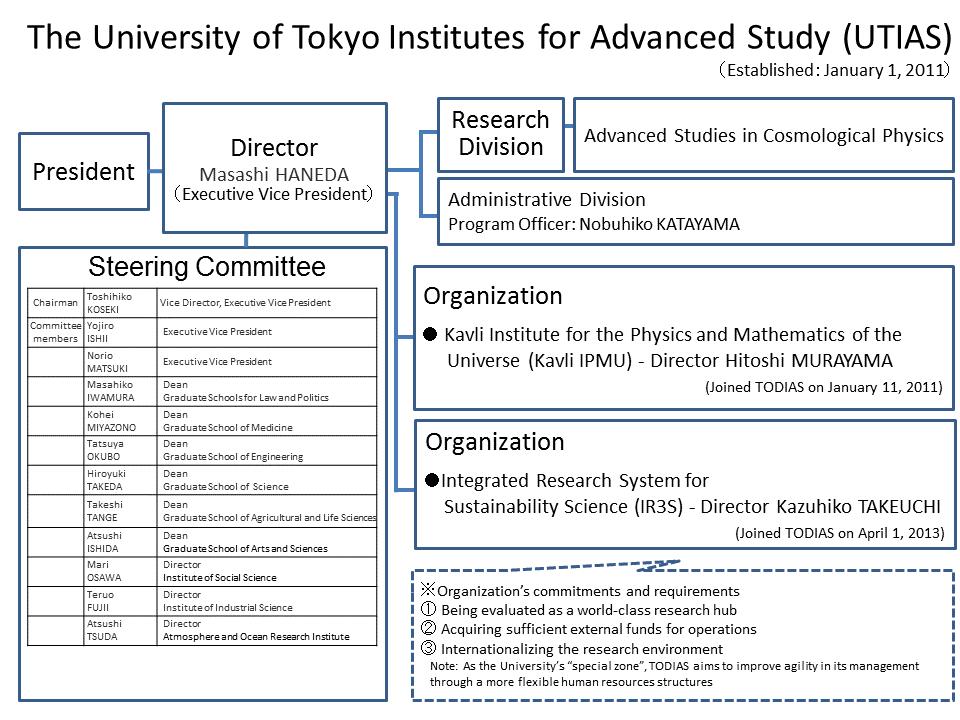 Organization Chart of UTIAS (FY2017)