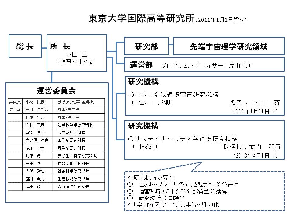 東京大学国際高等研究所組織図(平成29年度)